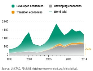 UNCTAD  Global foreign direct investment 2005-2013  Figure 1
