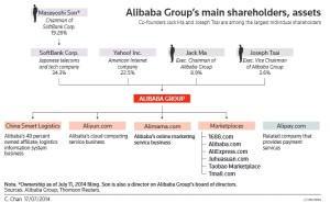 BV-Alibaba-02.09.14-structure Reuters