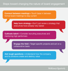 McK 2016-02 Survay Toward a value-creating board png_QWeb_BoardEngagement_ex1