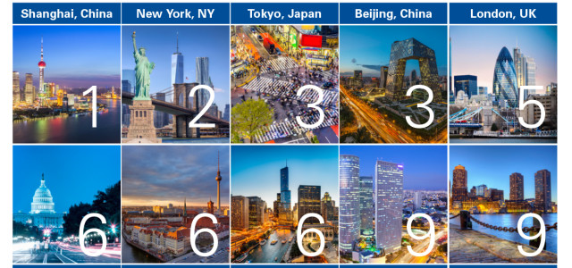 Though other countries have made significant strides in innovation development, the U.S. and China continue as the most promising markets for technology breakthroughs that have global impact, according to KPMG's […]