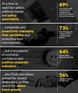 ey-capital-confidence-barometer-16-global 2017 SUMMARY