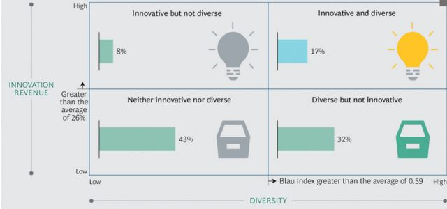 The positive relationship between management diversity and innovation is statistically significant, meaning that companies with higher levels of diversity get more revenue from new products and services