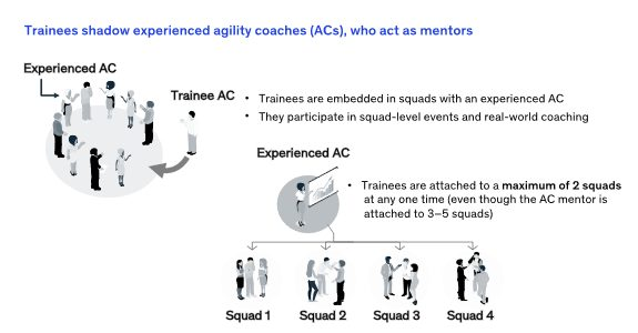 Agile coaches play a vital role in enterprise-wide agile transformations. To develop enough coaches, companies should create specialized training academies. Companies are increasingly looking to infuse agility into their operating […]