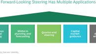 This is the first in a series of articles by Boston Consulting Group and Daimler Mobility discussing the concept of forward-looking financial steering. Here, we introduce the concept and explain […]