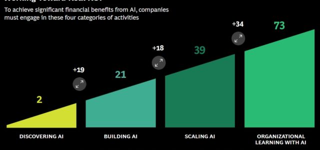 Management Review suggests that in order to see significant financial returns, organizations need a multidimensional, complex relationship with AI—one that involves several methods of learning and different modes of interaction. […]