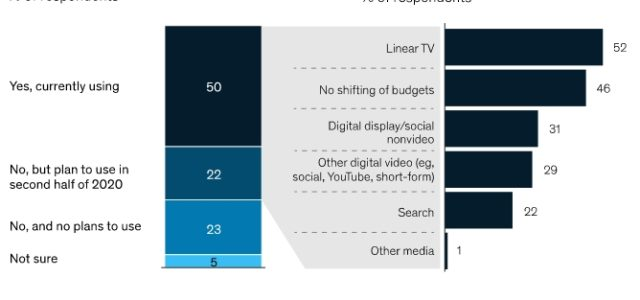 The COVID-19 crisis had a quick impact on advertisers' media budgets. Those in sectors such as travel and cinema, where consumer spending plummeted, slashed budgets. Those in other sectors, such […]